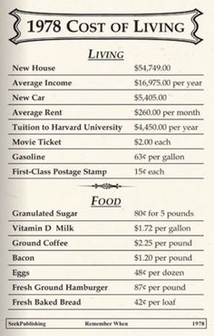How Much Things Cost From 1924-1983 - Old Photo Archive - Vintage Photos and Historical Photos