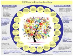 How to be more positive: 'Gratitude unlocks the fullness of life. It turns what we have into enough, and more'. 20 Ways to Practice Gratitude infographic. Attitude Of Gratitude, Practice Gratitude, Gratitude Quotes, Health Practices, Therapy Tools, Positive Psychology, School Counseling, Social Work, Self Help