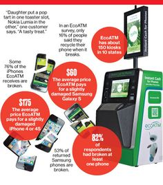 An interesting profile about how ecoATM is helping people recycle their old and broken phones.