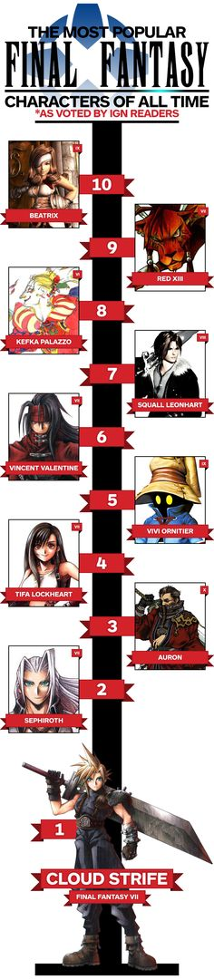 The Most Popular Final Fantasy Characters of All Time - http://videogamedemons.com/the-most-popular-final-fantasy-characters-of-all-time/
