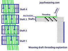 How to read a weaving draft threading order explanation