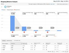 Google Announced the Start Date of Ecommerce Analytics Course, Register Now!!