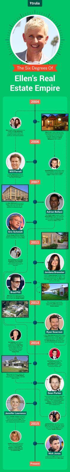 The Ellen DeGeneres Real Estate Empire