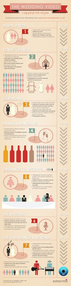 Great infographic for understanding Wedding Video set up. #weddingvideos #videographers #bridalvideos