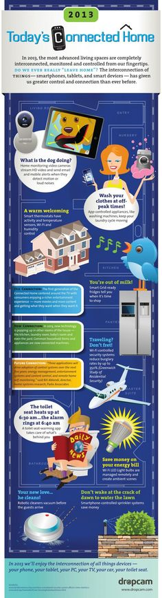 The Future of Smart Home Technology (Infographic) Seriously, . . . An App that warms your toilet seat???? . . . Ok, . . .