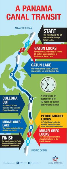 How Does a PaNaMa CaNaL TRaNSiT Work? ____www.CoolPanama.com