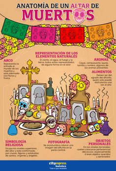 Anatomía de un Altar de Muertos