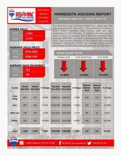 Lakes Area Latest: Minnesota Housing Report  http://www.lakesarealatest.com/2014/09/minnesota-housing-report.html
