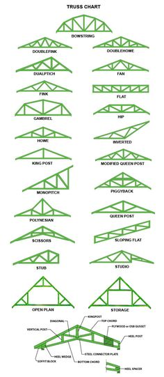 Truss Patterns | Truss Patterns