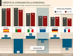 El crédito al consumo en España, el más caro de la eurozona