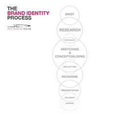 Logo design - The brand identity design process