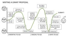 The emotional roller coaster of grant writing
