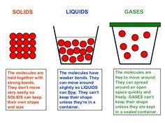 Image result for solids liquids and gases