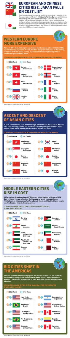 Four European cities are on the top 10 list of the most expensive cities for expatriates, in Mercer's 2014 Cost of Living Survey, with Chinese cities rising and Japanese cities falling in cost since last year's ranking. Mercer's survey is one of the world's most comprehensive. Mercer ranks 211 cities across five continents and measures the comparative cost of more than 200 items in each location.