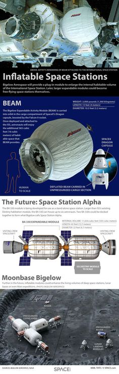 Space Facts Inflatable Space Stations of Bigelow Aerospace (Infographic) Bigelow Aerospace, Nasa, Cosmos, Constellations, Spacex Dragon, Space Facts, Surface Habitable, International Space Station, Bodies