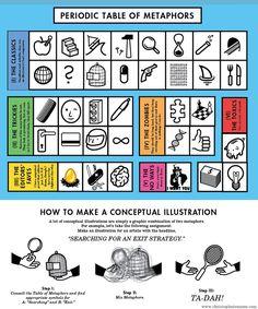 tavola periodica delle metafore