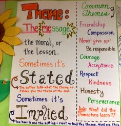 Theme anchor chart- definition is great. common themes part are actually theme topics