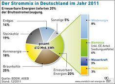Der Strommix in Deutschland. Erneuerbare Energien lieferten 20% der Bruttostromerzeugung