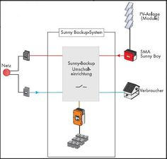 Solar Power System with Sunny Backup System