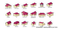The heart of your home ought to be sheltered from the elements as good as humanly possible thus using the right roof types it is of paramount importance.