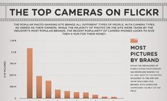 The top cameras on Flickr
