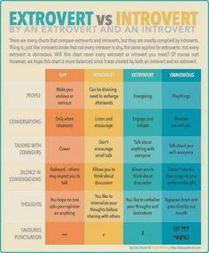 Extroversion vs Introversion