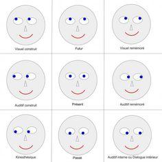 Comment poser son regard pour un portrait photo à l aide de la PNL (programmation Neuro Linguistique)