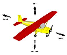 How airplanes fly - aerodynamic forces acting on a plane in flight