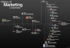 Evoluzione della comunicazione commerciale
