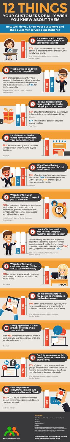 This infographic highlights 12 things that you need to know about your customers to make sure you meet their customer service expectations. Marketing Quotes, Business Marketing, Business Tips, Customer Service Quotes, Customer Experience, Know Your Customer, Social Media Quotes, Social Entrepreneurship, Social Enterprise