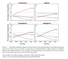 "Communion/Agency/Competence/Intelligence Is [(1) More True of Women; (2) More True of Men; or (3) Equally True of Both Men and Women] - The % answering ""equal"" in competence increased significantly. While the responses indicating that either sex is more competent than the other declined, women were deemed more competent than men.  Source: Eagly, Nater, Miller, Kaufmann, & Sczesny, S. 2019. ""Gender Stereotypes Have Changed."" American Psychologist. Advance online publication."