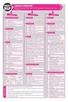 #Surface Chemistry - #Concept #Map - #MTG #Chemistry #Today #Magazine #JEEMain #JEEAdvanced #Class11 #ClassXI #Class12 #ClassXII Surface Chemistry Notes, Chemistry Class 12, Chemistry Basics, Chemistry Study Guide, Chemistry Worksheets, Chemistry Classroom, Physical Chemistry, Teaching Chemistry, Chemistry Lessons