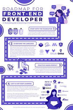 Front-end developers are both creative and tech-savvy, and act as the bridge between designers and back-end programmers. In this infographic, you'll find all the skills you need to master to be a great front-end developer Web Layout, Layout Design, Learn Html And Css, Data Visualization Tools, Clean Web Design, Web Design Quotes, Learn Programming, Design Development, Infographics
