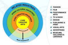 Circular target diagram for sorting how commercial different creative activities are. Activities listed to the right are Fashion, Film, Performance Arts, TV and Radio, Design, Publishing and Print, Visual Arts, Advertising, Museums Galleries and Libraries