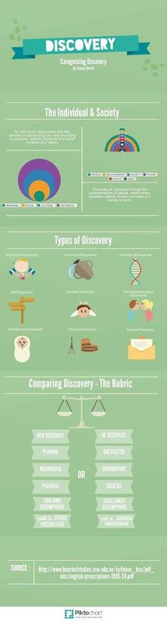Categorising Discovery: another Area of Study rubric infographic! English Resources, English Activities, Education English, Teaching English, Teaching History, Teaching Resources, Teaching Ideas, Classroom Displays, Library Displays