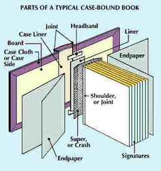 This is an image displaying the various parts that go into the book binding process. Although books are becoming increasingly digitized, the art of book binding is still in use today.