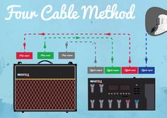 Four cable method explained! Read the full blog post about the topic! - Guitarticle guitarticle.com #4CM #guitareffects #hookup #gear