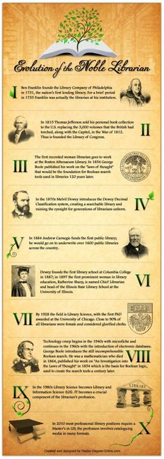 Evolution of the Noble Librarian Infographic