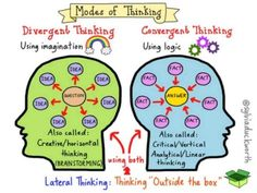 3 Modes Of Thinking: Lateral, Divergent & Convergent Thought - TeachThought PD Creative Thinking Skills, Critical Thinking Skills, Design Thinking, Creative Skills, Creative Writing, Convergent And Divergent Thinking, Six Thinking Hats, Lateral Thinking, Higher Order Thinking