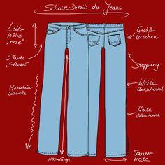 Die typischen Schnitt-Details einer Jeans entscheiden darüber, ob ein Modell zu Ihrer Figur optimal passt. Blue Jeans, Outfits, Highlights, Blog, Fashion, Pink, Slim, Tips, Knowledge
