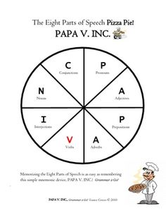 Jumpstart your parts of speech unit with this simple, yet memorable pizza pie mnemonic device. Learn about the history of Papa Vinny from PAPA V. I...