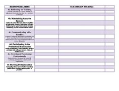 Wow your evaluator with these professional looking Charlotte Danielson at-a-glance editable digital Word checklist. Displays sub-domains with indicators to simplify your approach and expanding-as-you-type boxes with room for teacher narratives that prove you are a reflective instructor.