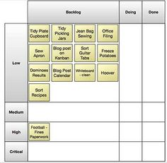 Kanban List - Priority and Value Stream