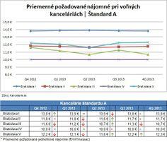 *Report 4Q 2013* Kancelárie Bratislava, štandard A
