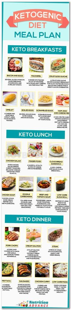 Ketogenic Diet Meal Plan For 7 Days - This infographic shows some ideas for a keto breakfast, lunch, and dinner. All meals are very low in carbs but high in essential vitamins and minerals, and other health-protective nutrients. The ketogenic diet Ketogenic Diet Meal Plan, Keto Meal Plan, Diet Meal Plans, Ketogenic Recipes, Diet Recipes, Healthy Recipes, Healthy Fruits, Delicious Recipes, Vegetarian Recipes