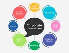 Brainstorm your company's marketing strategy with this Digital Marketing Mind Map Template. Customize it with images, bold font, text, colors, and digital icons for a unique digital marketing plan. Find more business mind map templates on Venngage. Mind Map Design, Mind Map Template, Flow Chart Template, Bourbon Whiskey, Mind Map Maker, Mind Map Free, Digital Asset Management, Corporate Communication, Free Infographic Maker
