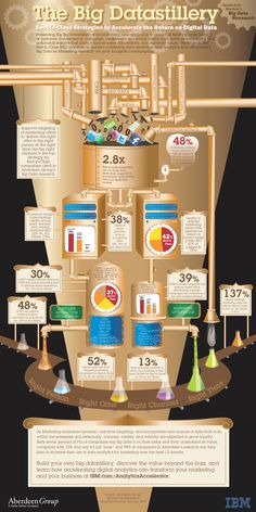 IBM and Aberdeen Group created an infographic that summarizes the Aberdeen 2013 Big Data for Marketing survey Social Media Analytics, Data Analytics, Marketing Data, Online Marketing, Content Marketing, Online Advertising, Digital Marketing, Machine Learning Deep Learning, Digital Data