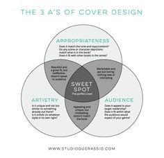The 3 A's of Book Cover Design Venn Diagram. What makes a good book cover? From Studio Guerassio. #book #books #bookcover #bookcoverdesign #coverdesign #indieauthors