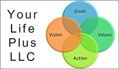 Coaching Model: Your Life Plus LLC  #CoachingModel #CoachingCertication #CoachCampus #ICACoach  #becomeacoach #coachunitedstates #jeffanderson #midlifecoach