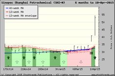 Stock Trends chart of Sinopec Shanghai Petrochemical$SHI - click for more ST charts. $SHI ST NYSE Portfolio1 holding up 30% on week.